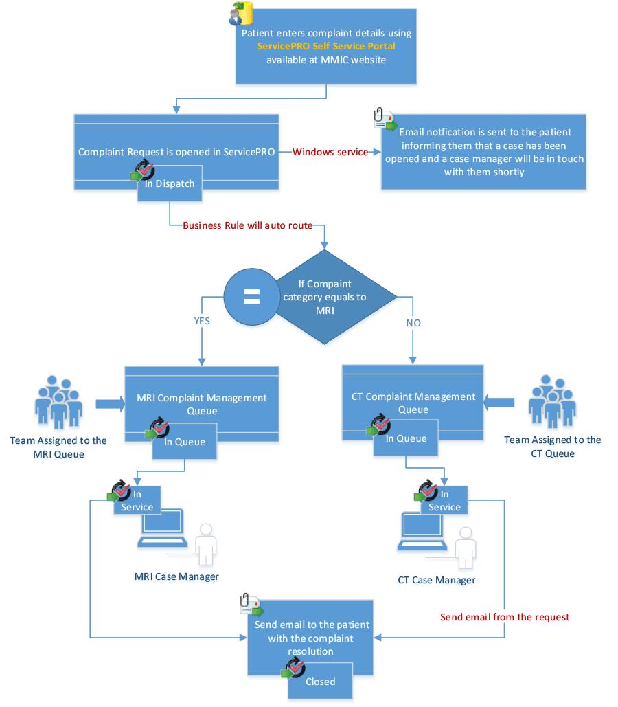 Servicepro 174 Business Management Software